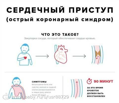 Таким образом, жертвы сердечных приступов получают дополнительное время на то, чтобы дождаться прихода врачей или доехать до больницы