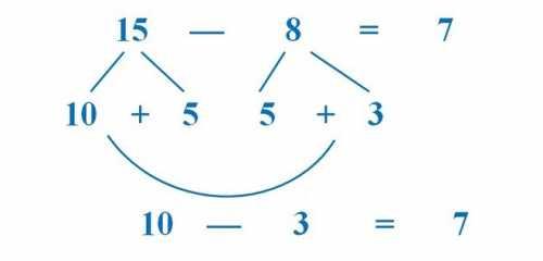 Например, чтобы сказать, сколько будет пять плюс два, он должен вспомнить, что и это